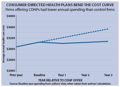 Consumer Driven Health Plans 10-14-15